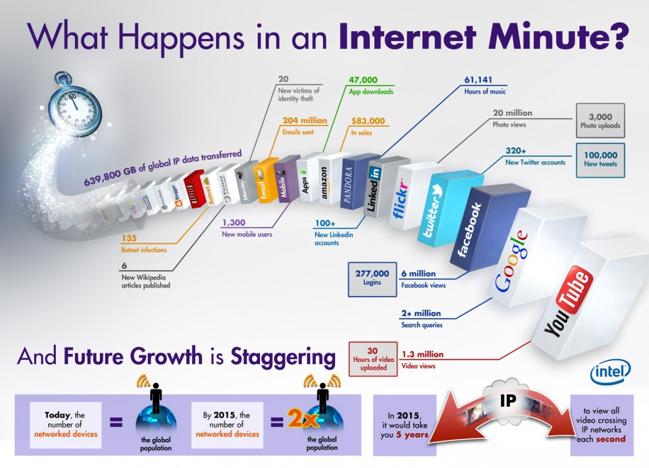 24520-Earth-infographic_Internet-Traffic-Intel-gross